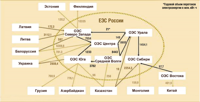 Внутренние и внешние связи ЕЭС